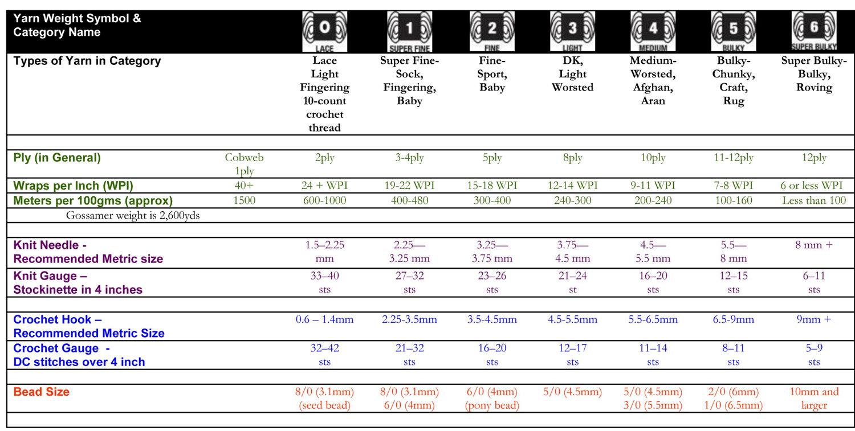 Yar Chart