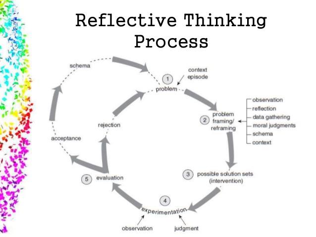 reflective process